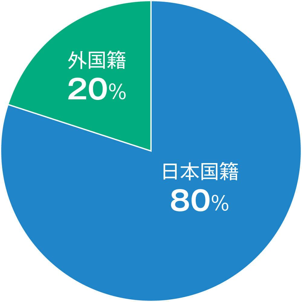 外国籍社員の割合